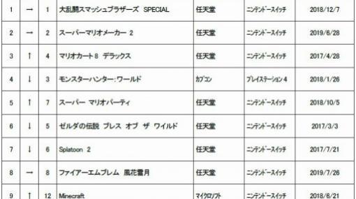 ゲオ,9月1週目の中古ゲームソフト週間売上ランキングTOP30を公開