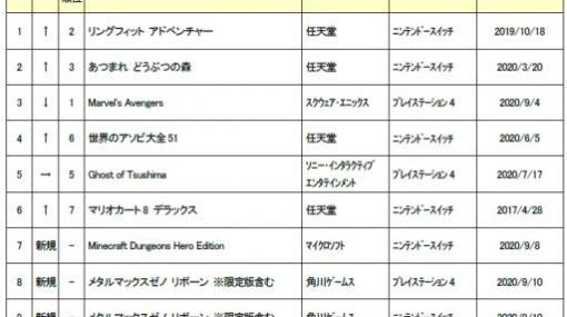 ゲオ,2020年9月1週目の新品ゲームソフト週間売上ランキングTOP10を発表