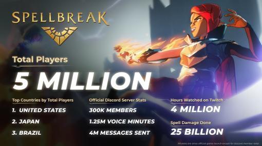 魔法バトロワ『スペルブレイク』が世界500万プレイヤーを突破。プレイヤー数第2位はなんと日本