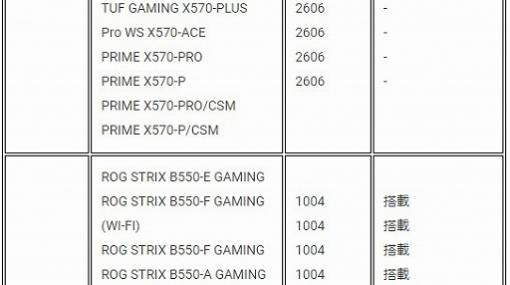 ASUS,Socket AM4マザーボードの「Zen 3」対応BIOS情報を公開