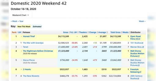 映画『鬼滅の刃 無限列車編』初週の興行数値が全世界の週末興行数値を上回ったとNYタイムズが報じる「すごい」「海外は絶望的...」 - Togetter