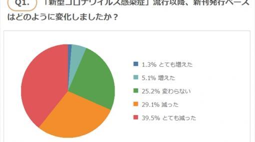 7割が「同人誌の発行ペースが減った」 同人誌印刷所の緑陽社、「コロナ禍での同人サークル活動」に関する調査結果を発表 (1/2) - ねとらぼ