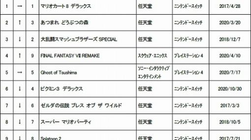 ゲオ,2020年11月3週目の中古ゲームソフト週間売上ランキングTOP30を公開