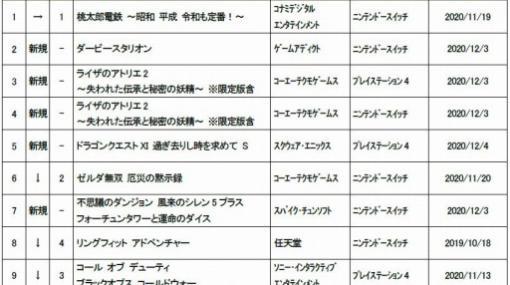 ゲオ,11月5週目の新品ゲームソフト週間売上ランキングTOP10を公開